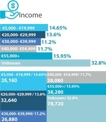 Postal Income