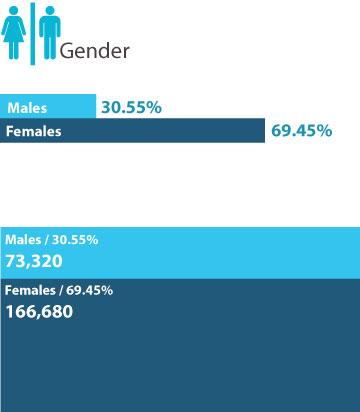 Postal  Gender